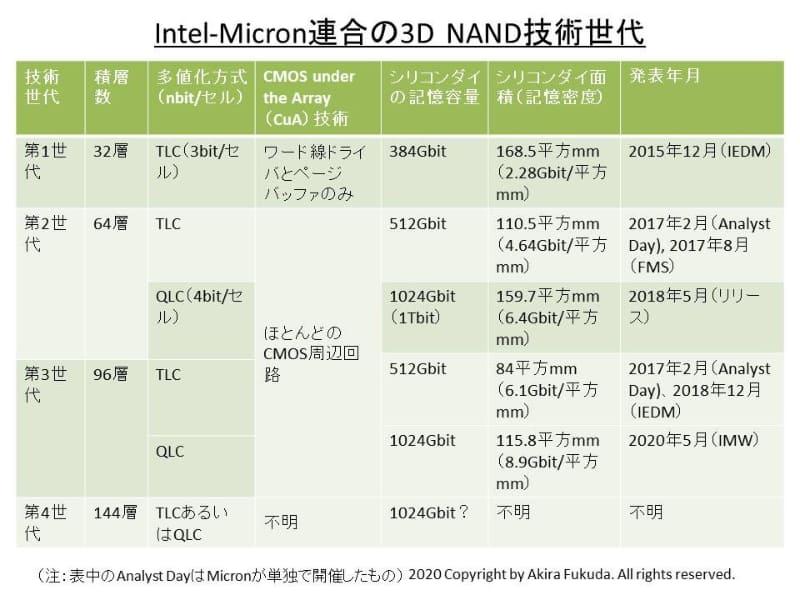 Intel-Micron連合の3D NANDフラッシュ技術世代。第1世代から第3世代までは開発済み。現在は第4世代を開発中。公表資料をもとに筆者がまとめた