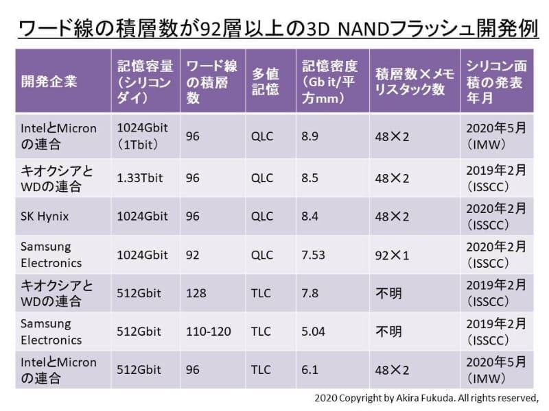 ワード線の積層数が92層以上の3D NANDフラッシュメモリの開発例。公表資料をもとに筆者がまとめた