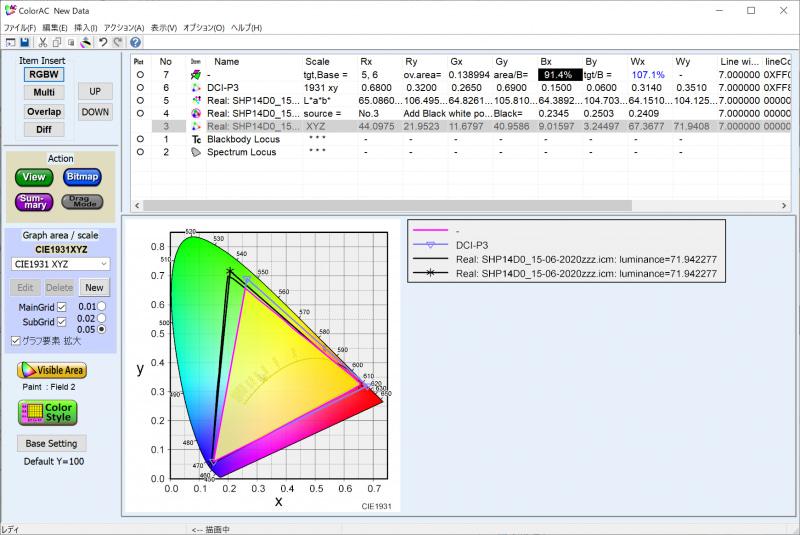 実測したDCI-P3カバー率は91.4%、DCI-P3比は107.1%