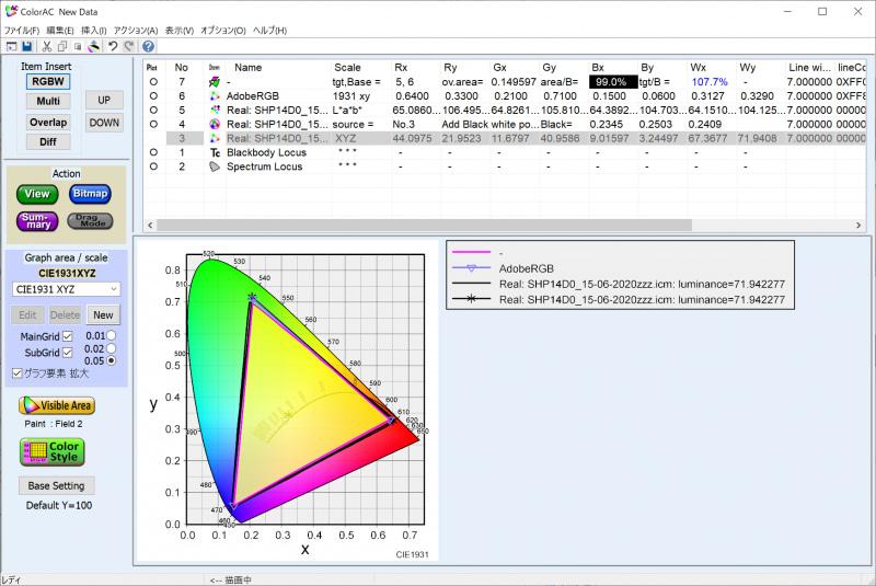 実測したAdobe RGBカバー率は99.0%、Adobe RGB比は107.7%