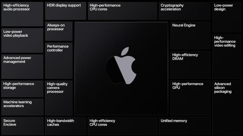 macOS向けのApple Aシリーズに搭載されるSoCの機能