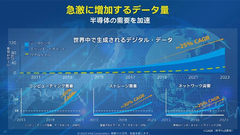 デジタルデータの増加と半導体需要の拡大