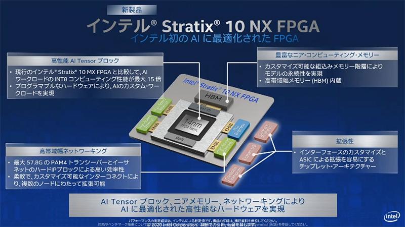 Stratix 10 NX FPGA