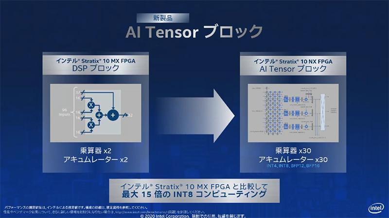 AI Tensorブロック