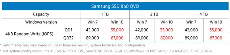 Windows 10ではシステムのレイテンシがWindows 7よりも長くなっており、ランダムライト性能が低下するため、Windows 10同士の環境での比較では870 QVOの性能が同等以上になるとサムスンは説明する