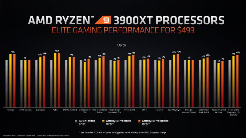 Ryzen 9 3900XTのゲーム性能