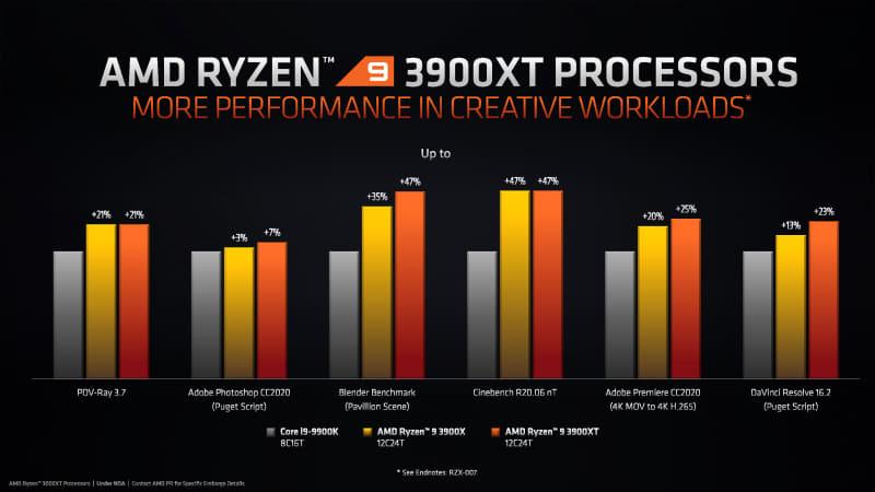 Ryzen 9 3900XTのクリエイティブ性能