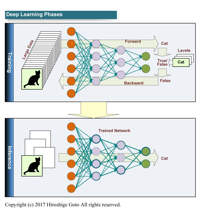 """ディープラーニングのフェイズ<BR>PDF版は<span class=""""img-inline raw""""><a href=""""../p26.pdf"""" ipw_status=""""1"""" ipw_linktype=""""filelink_raw"""" class=""""resource"""">こちら</a></span>"""