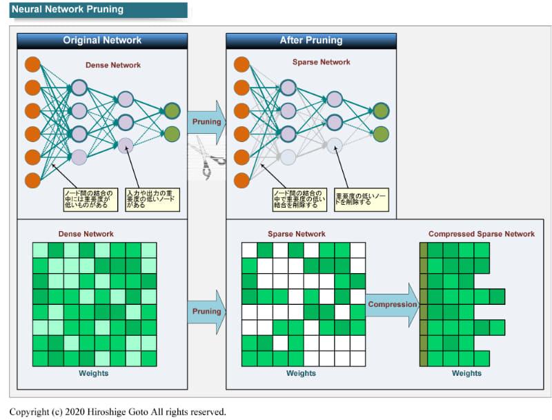 """プルーニングの仕組み<BR>PDF版は<span class=""""img-inline raw""""><a href=""""../p27.pdf"""" ipw_status=""""1"""" ipw_linktype=""""filelink_raw"""" class=""""resource"""">こちら</a></span>"""
