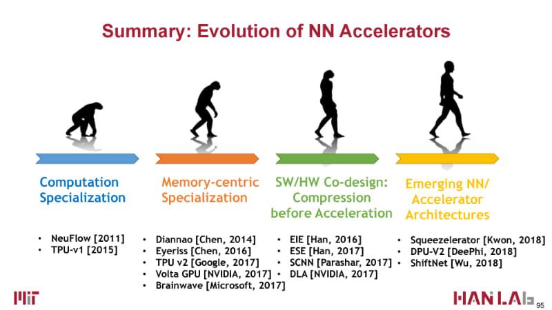 2018年のプロセッサ学会Hot Chipsのチュートリアル「Accelerating Inference at the Edge」(S. Han, Hot Chips 2018)のスライド。スライド上ではAmpereが原人、Voltaが猿人となる。