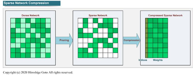"""デンスネットワークからプルーニングによってスパースネットワークを作り、インデックスをつけて圧縮する<BR>PDF版は<span class=""""img-inline raw""""><a href=""""../p30.pdf"""" ipw_status=""""1"""" ipw_linktype=""""filelink_raw"""" class=""""resource"""">こちら</a></span>"""
