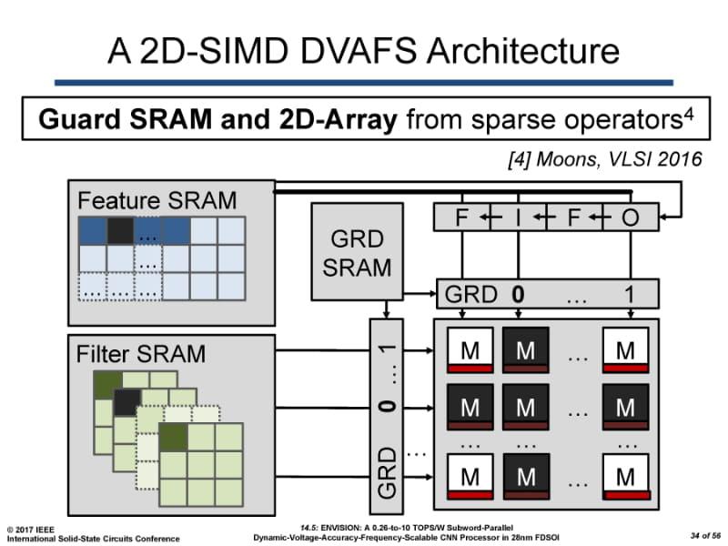 コンピュートレベルのスパースネットワーク対応で、0値のパラメータの演算がスキップされる例。「ENVISION: A 0.26-to-10 TOPS/W Subword-Parallel Dynamic-Voltage-Accuracy-Frequency-Scalable CNN Processor in 28nm FDSOI」(B. Moons, et al., ISSCC 2017)