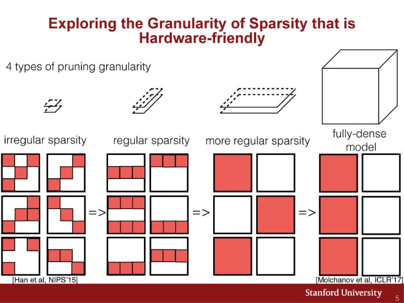 プルーニングによるスパースネットワークの粒度と規則性。プルーニングの粒度はいくつかのタイプに分類できる。米スタンフォード大学(Stanford University)と、NVIDIA、中国Tsinghua Universityによる研究「Exploring the Regularity of Sparse Structure in Convolutional Neural Networks」(H. Mao, et al., NIPS 2017)