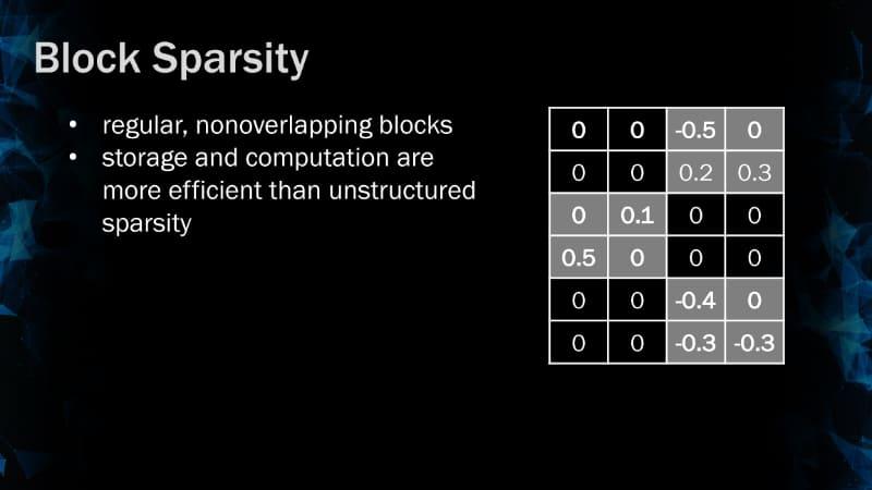 ブロックレベルのスパーシティの例。2018年のGTCのBaiduのセッション「Sparsity in Recurrent Neural Networks」より