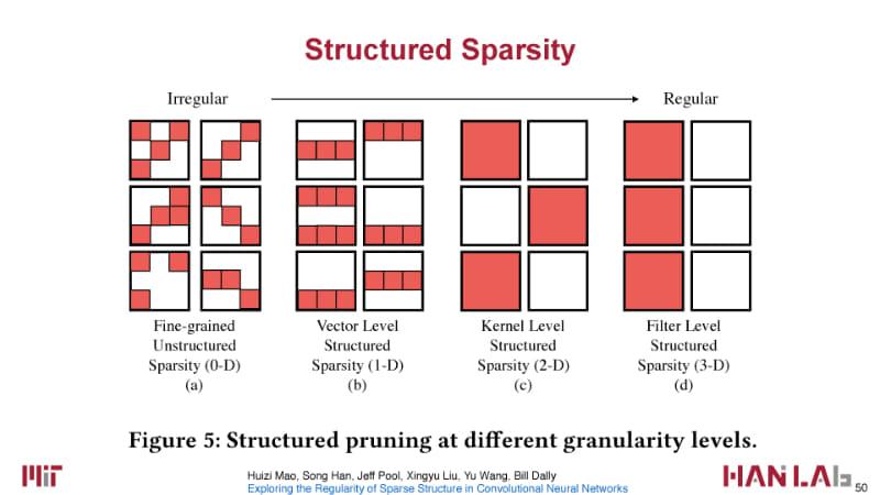 スパースネットワークは、ストラクチャと粒度で分けられる。2018年のプロセッサ学会Hot Chipsのチュートリアル「Accelerating Inference at the Edge」(S. Han, Hot Chips 2018)