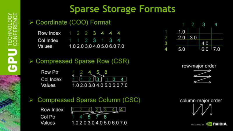 スパースマトリックスの圧縮フォーマット。NVIDIA主催の2010年のGTC(GPU Technology Conference)のセッション「CUSPARSE Library」より