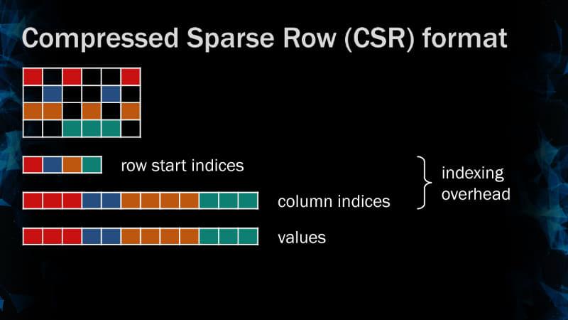Compressed Sparse Row (CSR)のオーバーヘッド
