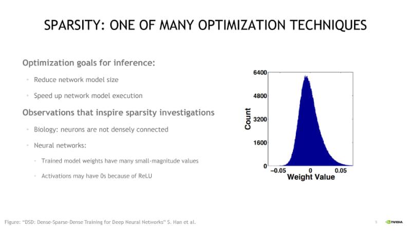 ウェイトの分布。GTC 2020のセッション「S22085 Accelerating Sparsity in the NVIDIA Ampere Architecture」(J. Pool, et al., GTC 2020)