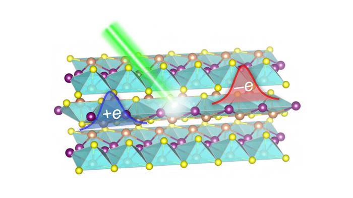 強誘電半導体の硫化ヨウ化アンチモン(SbSI)におけるトポロジカル光電流発生の概念図