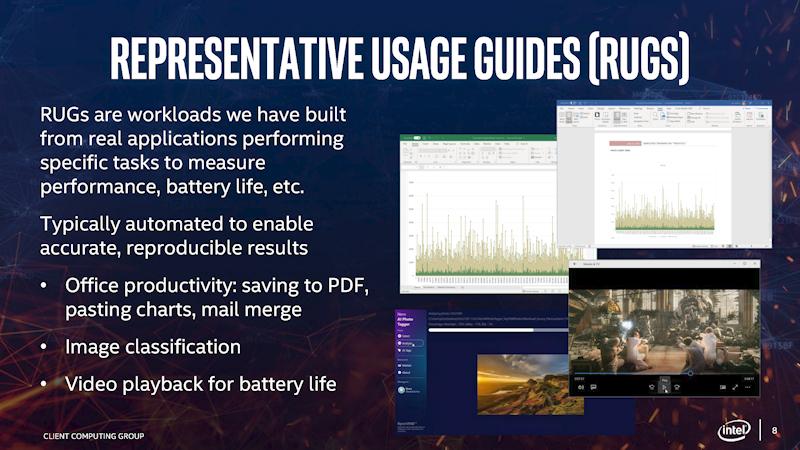Representative Usage Guides(RUGS)