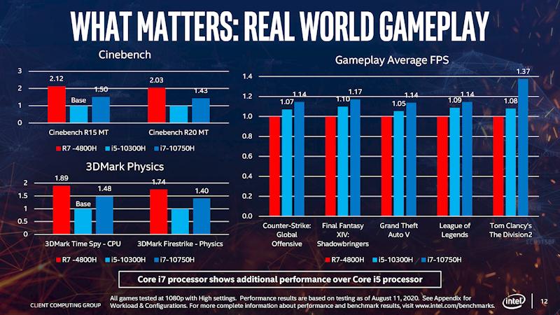 Cinebenchおよび3DMarkのスコアとゲームプレイ時の平均FPSの比較