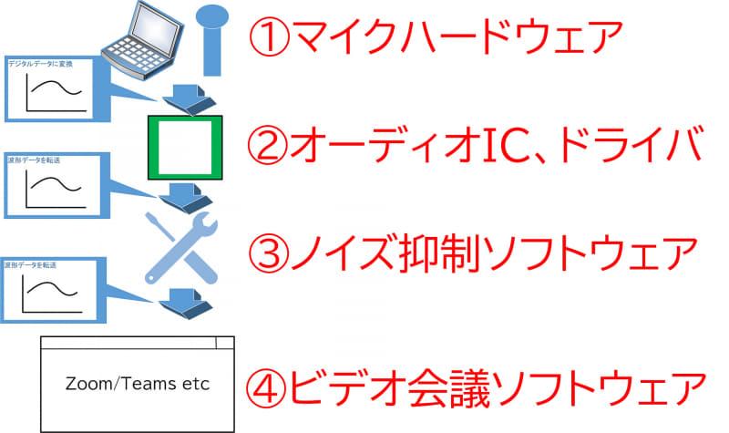 【図1】Windows 10でマイクがどのようにアプリケーションに引き渡されるかの概念を示した図