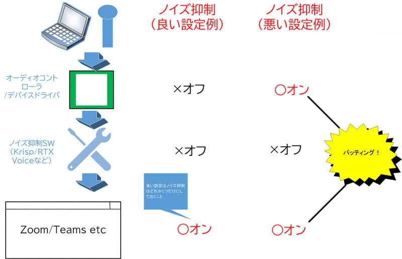 【図2】ノイズ抑制設定のたと、1つだけ有効にするように設定する