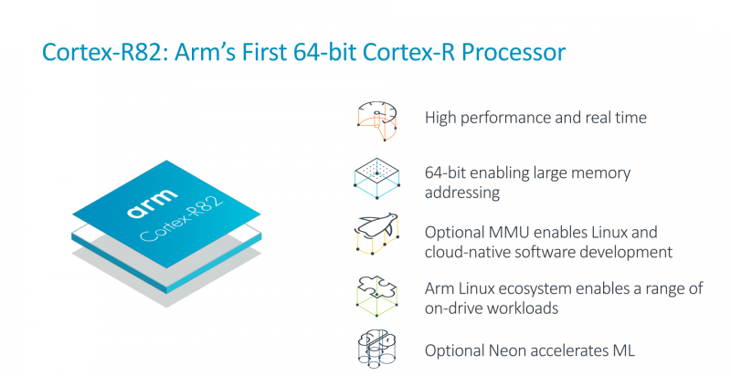 Coretex-R82