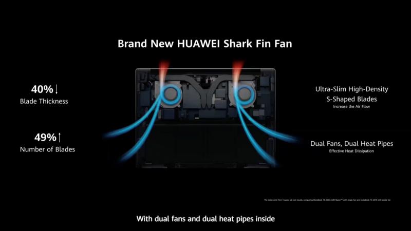 新冷却機構のHUAWEI Shark Fin Fan