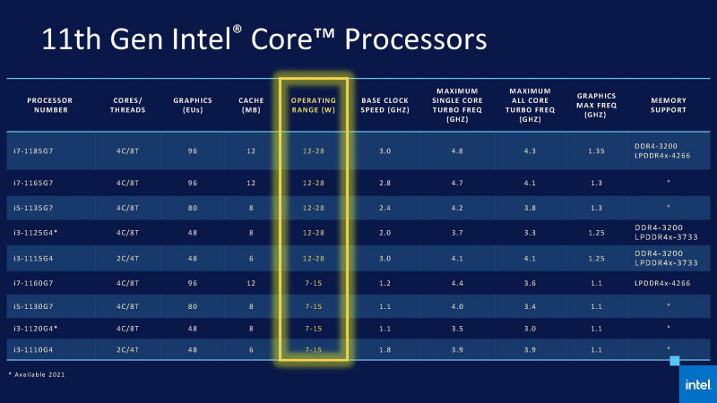 SKUの表にはTDPに替えてオペレーティングレンジという数字が入れられている(出典 : Blueprint Series 11th Gen Intel Core Processor、Intel)
