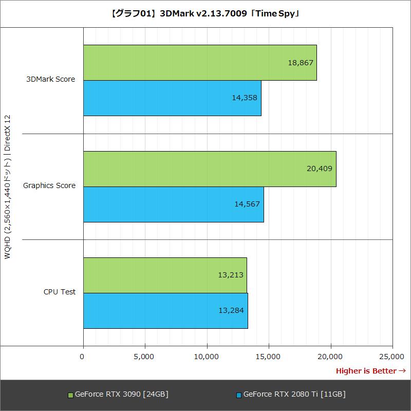 【グラフ01】3DMark v2.13.7009「Time Spy」