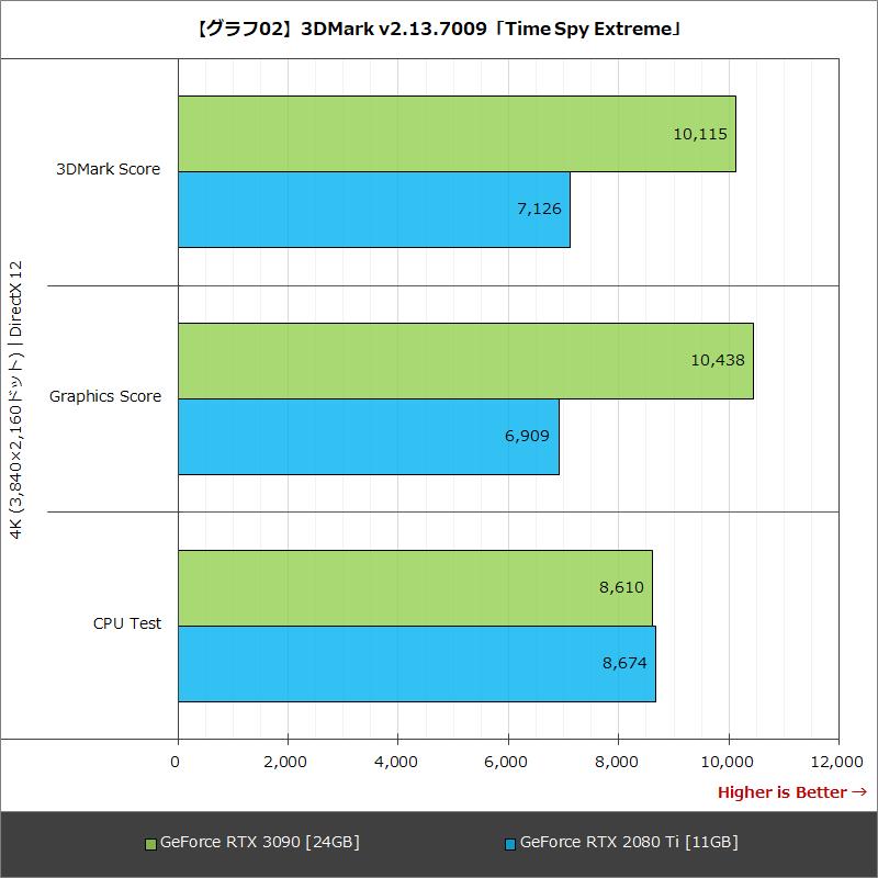 【グラフ02】3DMark v2.13.7009「Time Spy Extreme」