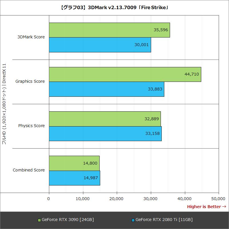 【グラフ03】3DMark v2.13.7009「Fire Strike」