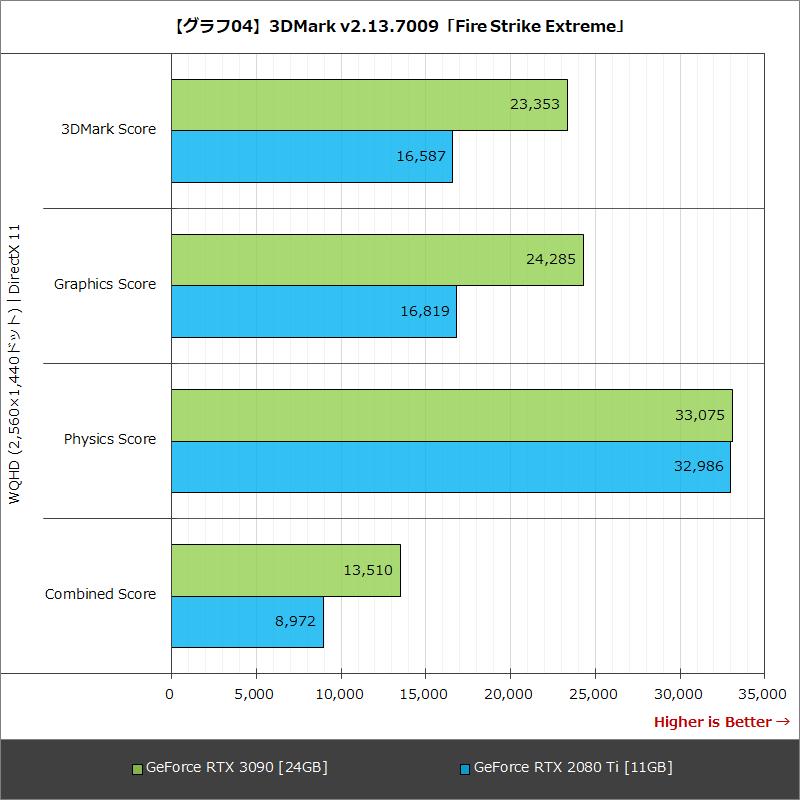 【グラフ04】3DMark v2.13.7009「Fire Strike Extreme」
