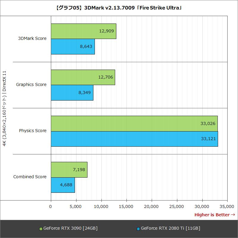 【グラフ05】3DMark v2.13.7009「Fire Strike Ultra」