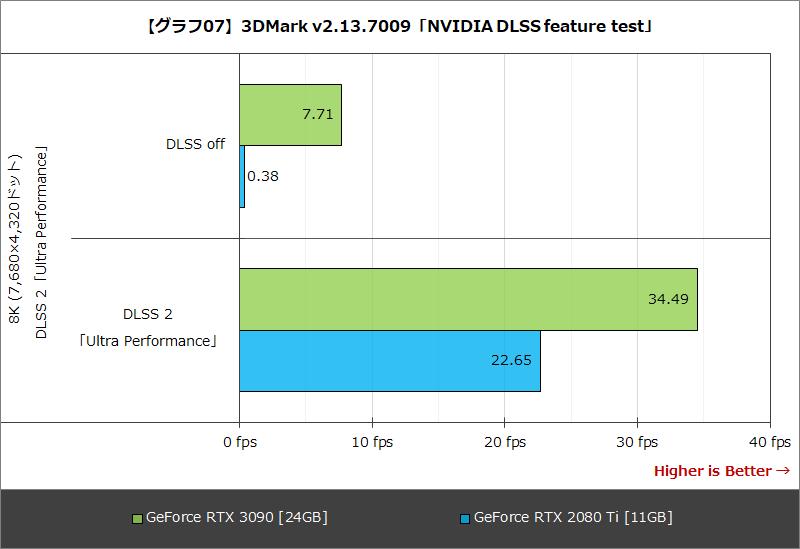 【グラフ07】3DMark v2.13.7009「NVIDIA DLSS feature test」
