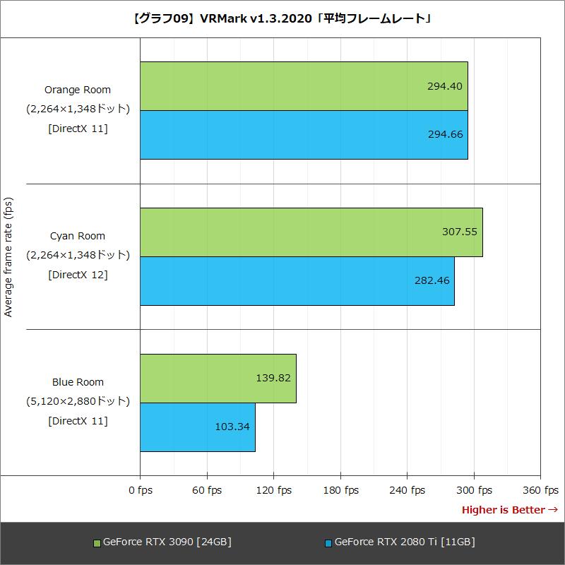 【グラフ09】VRMark v1.3.2020「平均フレームレート」