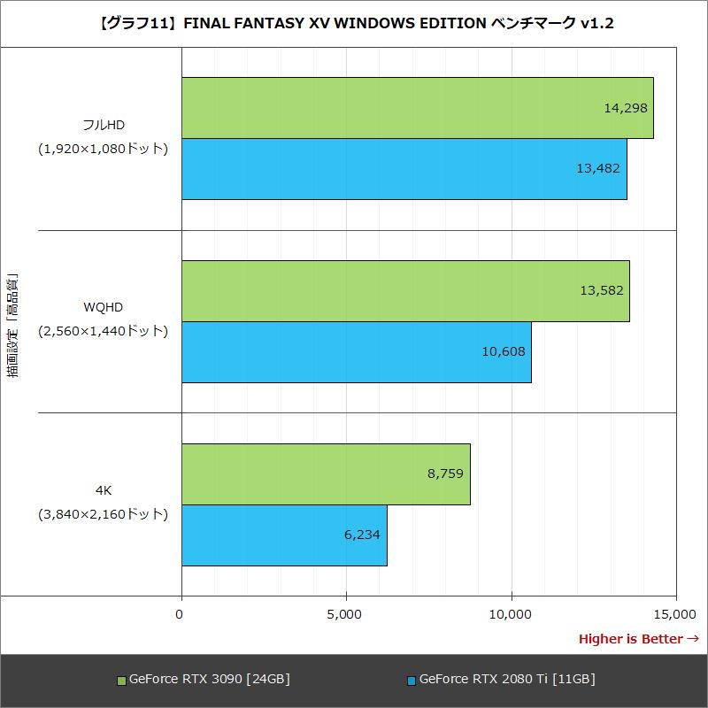 【グラフ11】FINAL FANTASY XV WINDOWS EDITION ベンチマーク v1.2