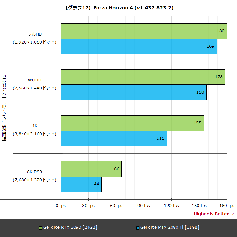 【グラフ12】Forza Horizon 4 (v1.432.823.2)