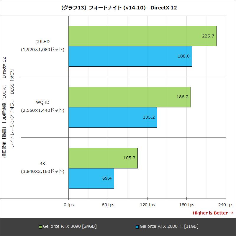 【グラフ13】フォートナイト (v14.10) - DirectX 12