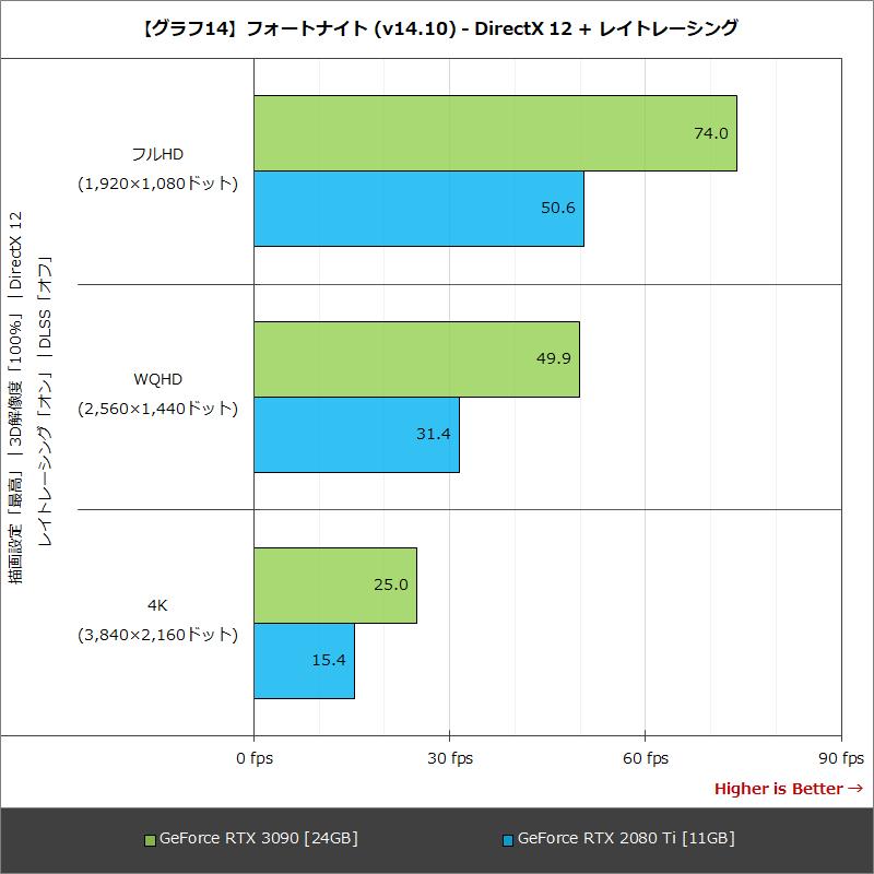 【グラフ14】フォートナイト (v14.10) - DirectX 12 + レイトレーシング