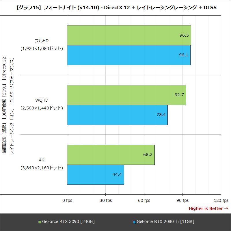 【グラフ15】フォートナイト (v14.10) - DirectX 12 + レイトレーシングレーシング + DLSS