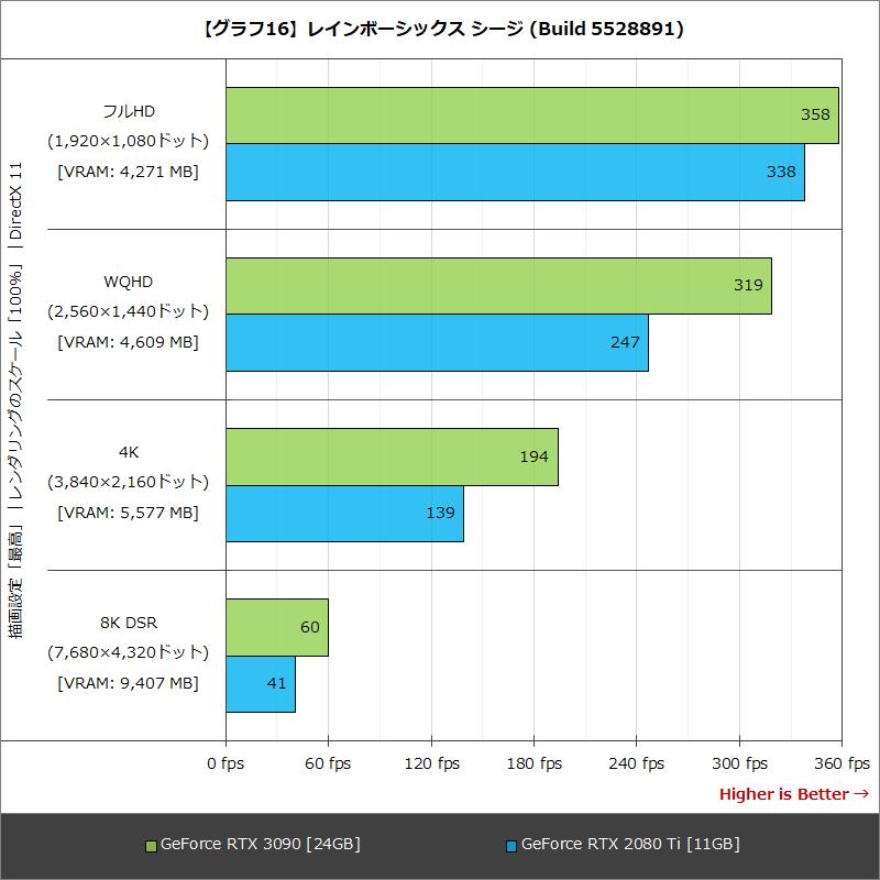 【グラフ16】レインボーシックス シージ (Build 5528891)