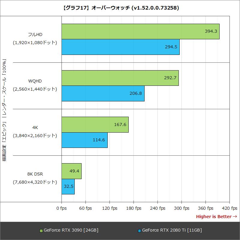 【グラフ17】オーバーウォッチ (v1.52.0.0.73258)