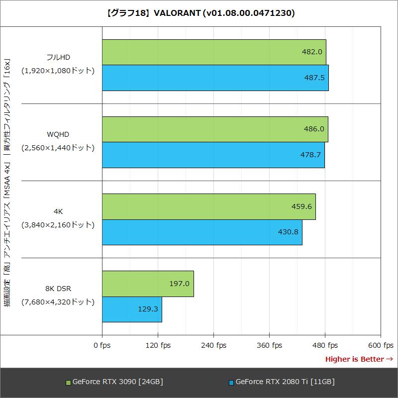 【グラフ18】VALORANT (v01.08.00.0471230)