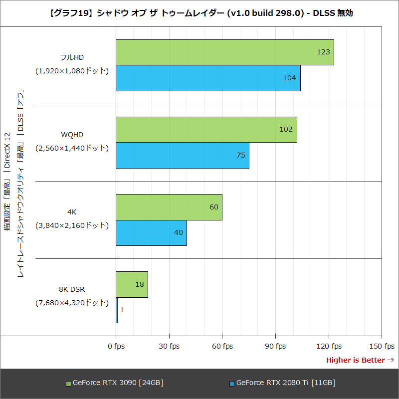 【グラフ19】シャドウ オブ ザ トゥームレイダー (v1.0 build 298.0) - DLSS 無効