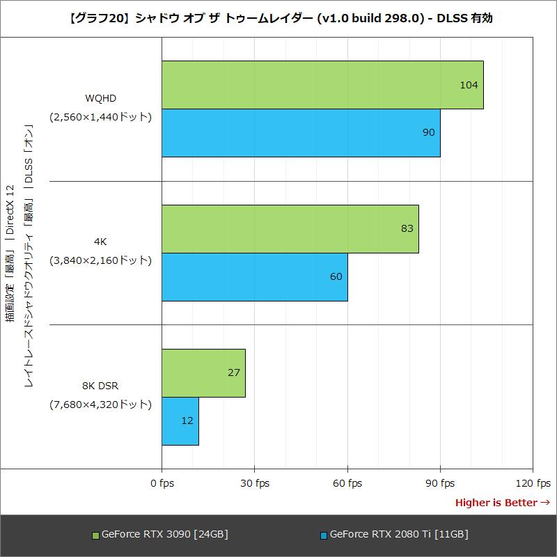 【グラフ20】シャドウ オブ ザ トゥームレイダー (v1.0 build 298.0) - DLSS 有効