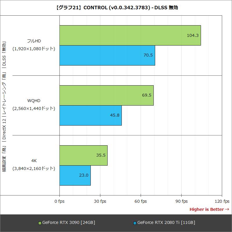 【グラフ21】CONTROL (v0.0.342.3783) - DLSS 無効