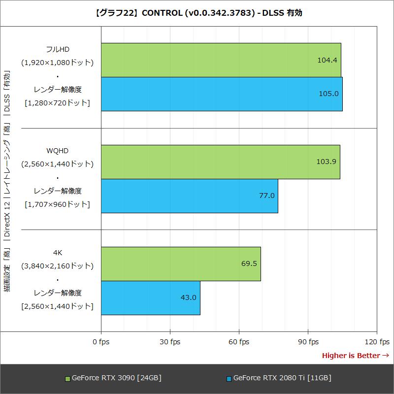 【グラフ22】CONTROL (v0.0.342.3783) - DLSS 有効