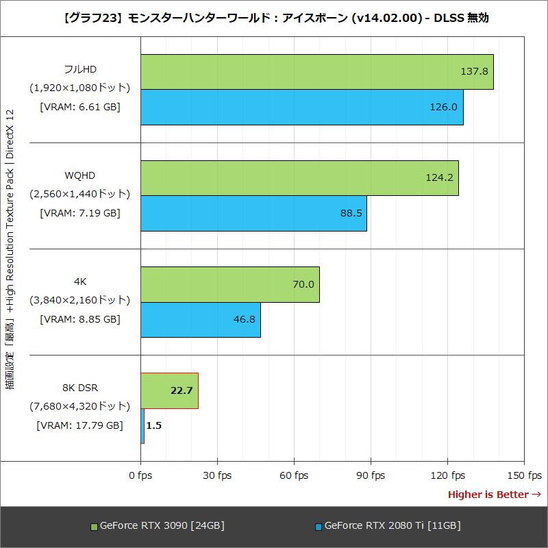 【グラフ23】モンスターハンターワールド : アイスボーン (v14.02.00) - DLSS 無効